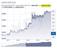 Người Việt băn khoăn giữa gửi tiết kiệm USD và VND - VietBF