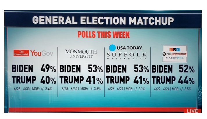 Trump Rage Quits Fox News After Network Shows Him Trailing Joe Biden In Polls Vietbf Over the time it has been ranked as high as 19 499 in the world, while most of its traffic comes from germany, where it reached as high as 770 position. vietbf